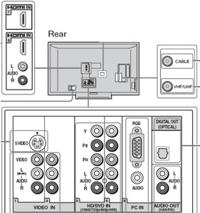 help me set up my new surround sound speakers hometheatre also here s something of a diagram of the back of my tv
